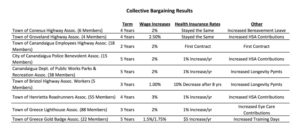collective bargaining results